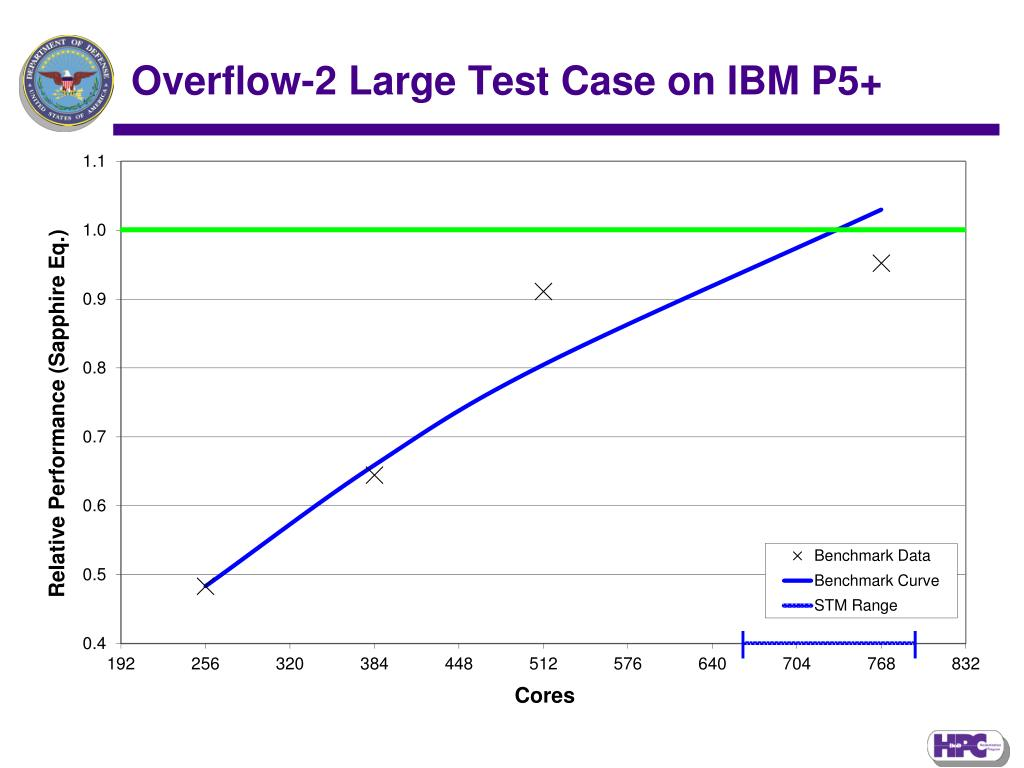 Overflow-2 Large Test Case on IBM P5+