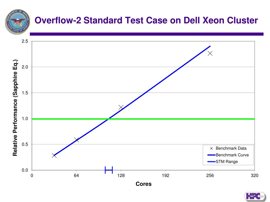 Overflow-2 Standard Test Case on Dell Xeon Cluster