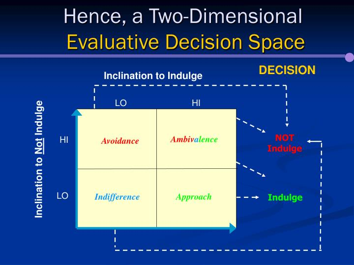 Hence a two dimensional evaluative decision space