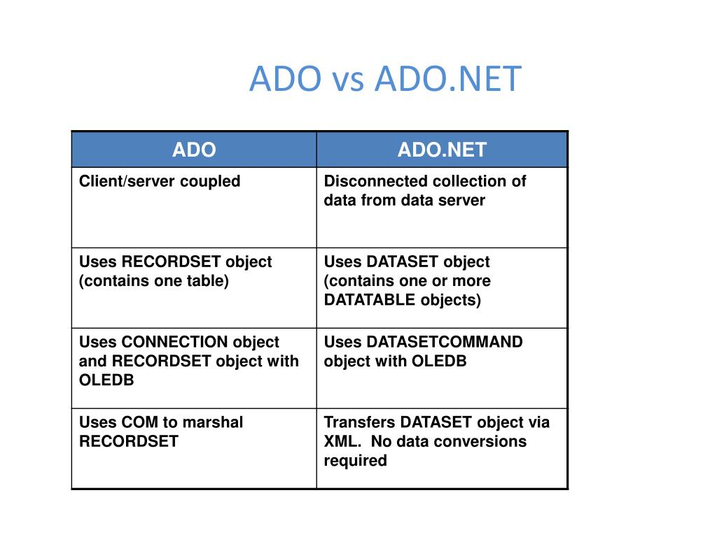 Ppt Ado Vs Ado Net Powerpoint Presentation Free Download Id 1447866