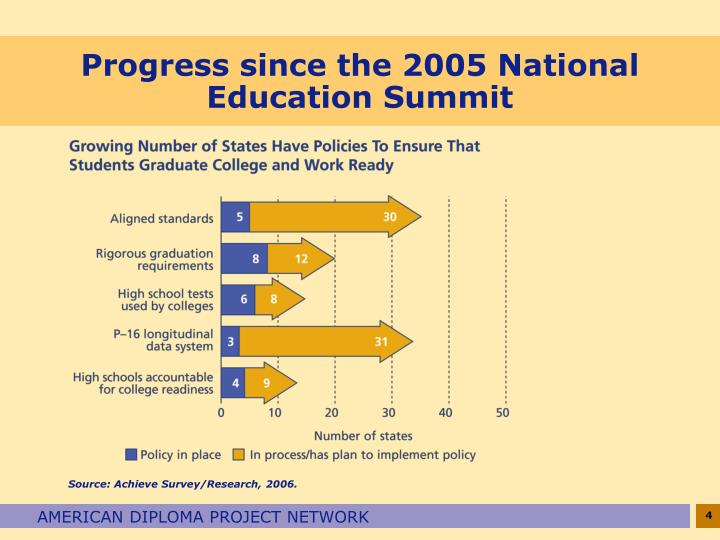 Progress since the 2005 National Education Summit
