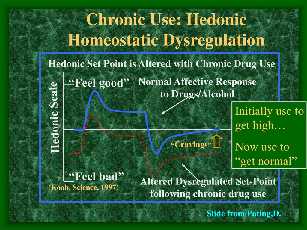 Chronic Use: Hedonic Homeostatic Dysregulation