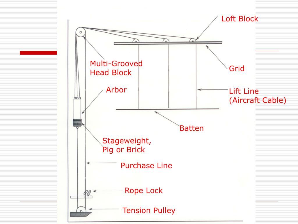 PPT - Counterweight Fly Systems PowerPoint Presentation - ID