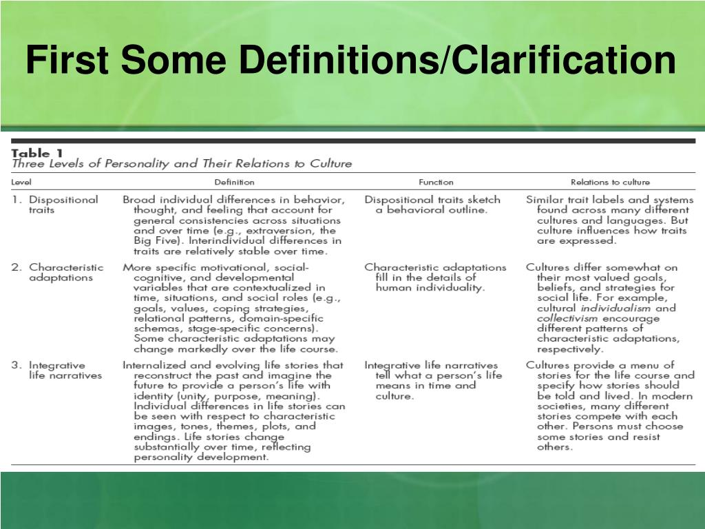 First Some Definitions/Clarification