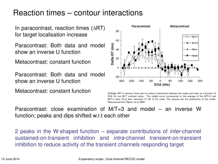 Reaction times – contour interactions