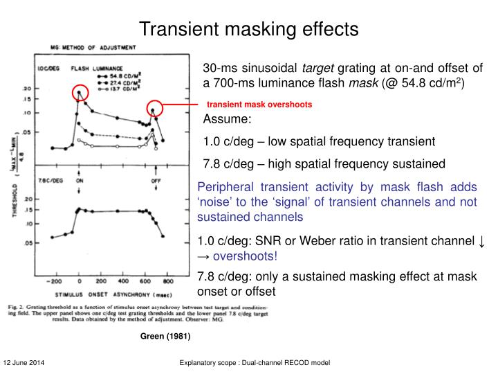 Transient masking effects