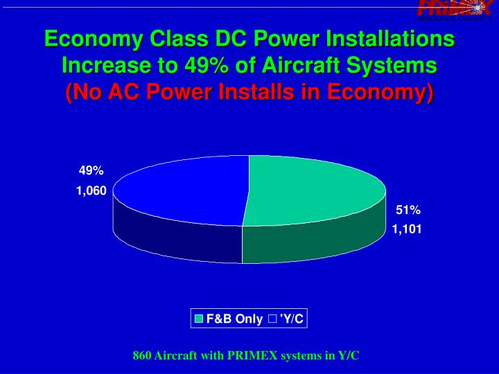 Economy Class DC Power Installations Increase to 49% of Aircraft Systems