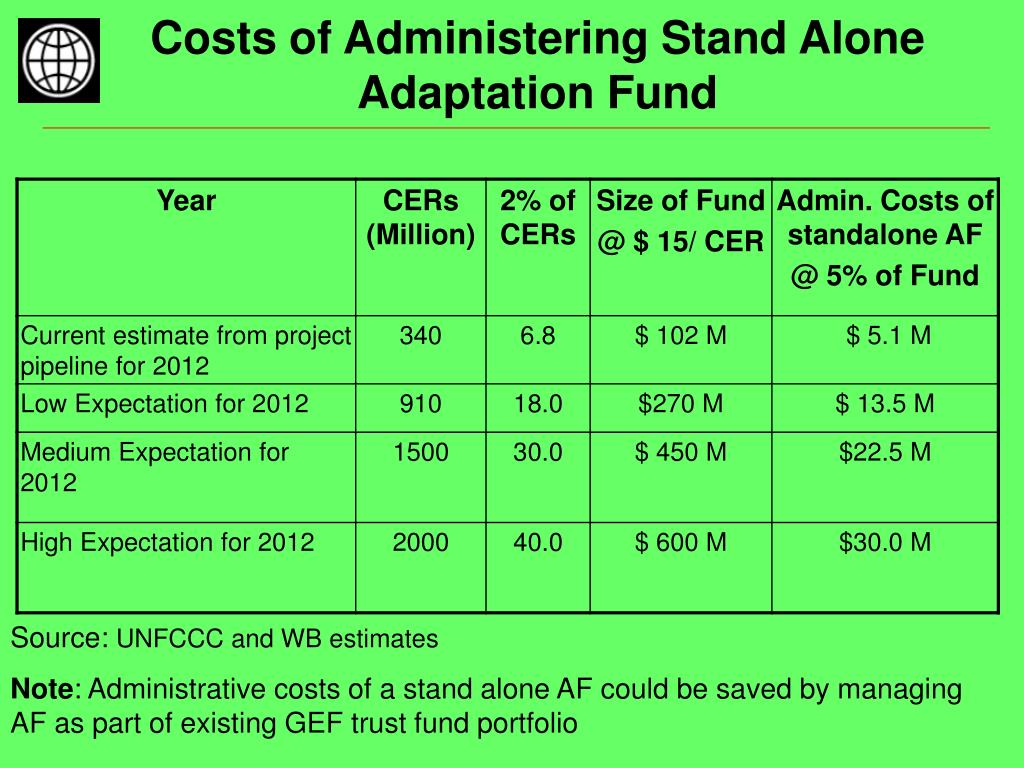 Costs of Administering Stand Alone Adaptation Fund