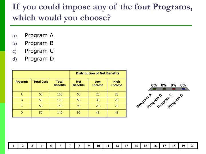 If you could impose any of the four Programs, which would you choose?