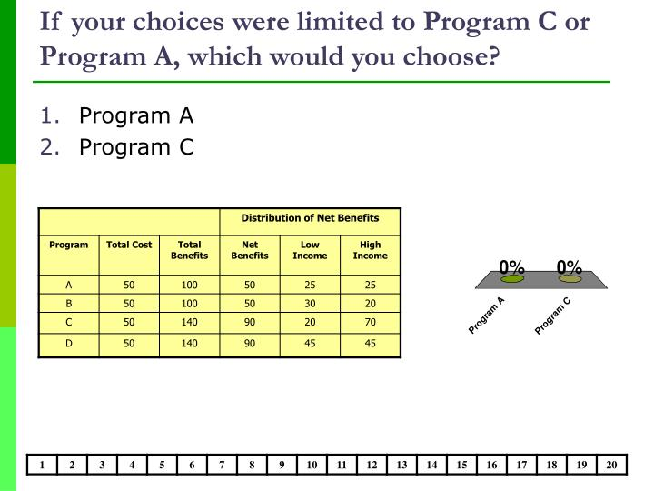 If your choices were limited to Program C or Program A, which would you choose?