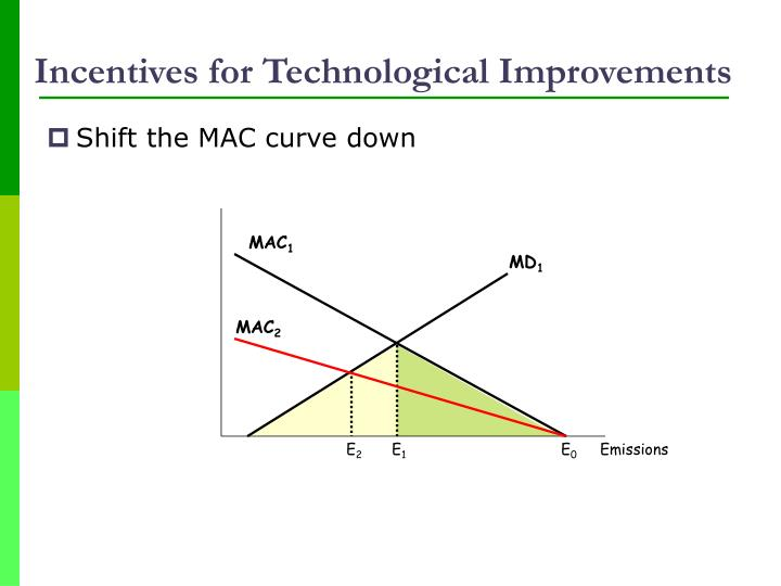 Incentives for Technological Improvements