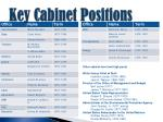 key cabinet positions47