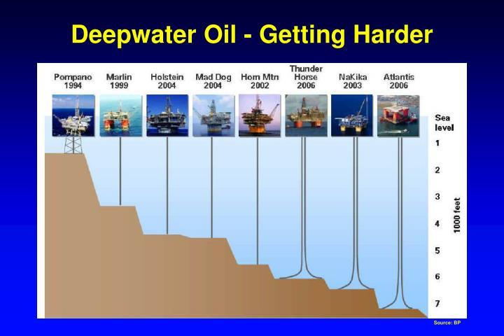 Deepwater Oil - Getting Harder