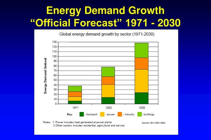 Energy Demand Growth