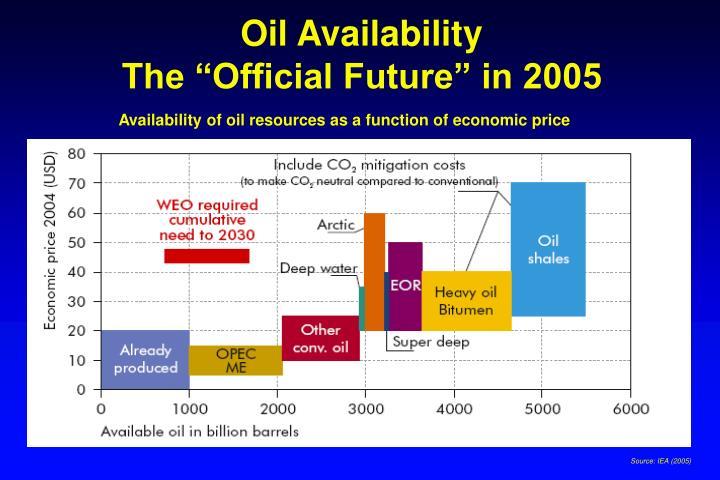 Oil Availability