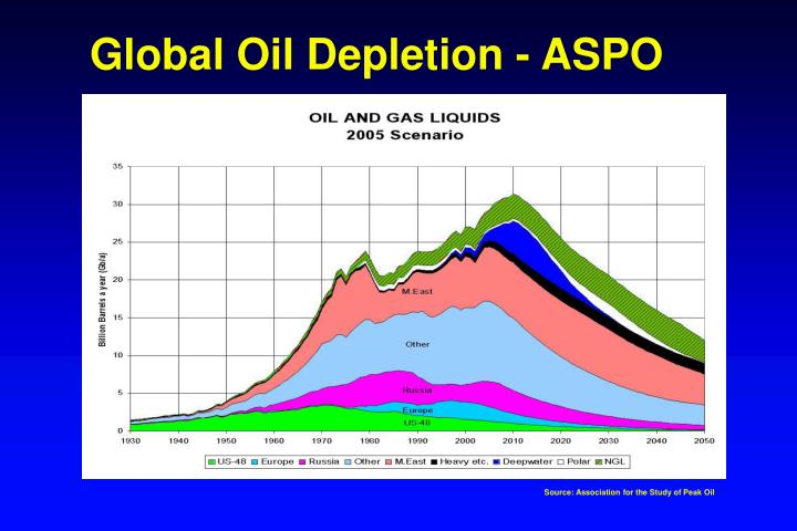Global Oil Depletion - ASPO