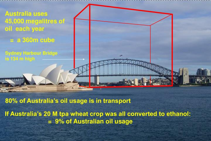 Australia uses 45,000 megalitres of oil  each year