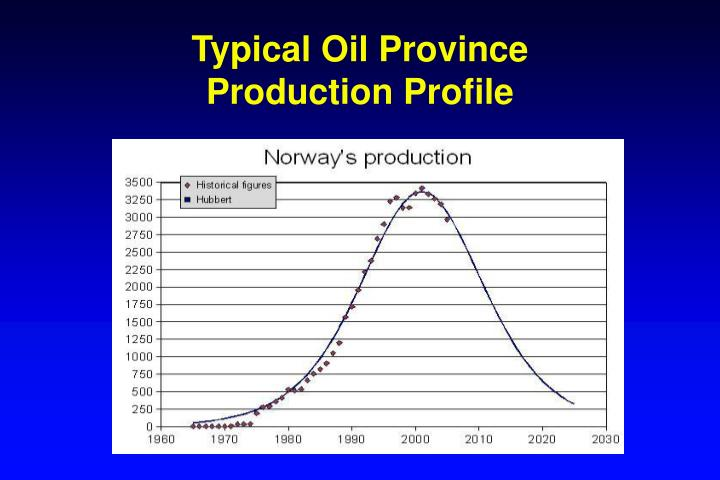Typical Oil Province