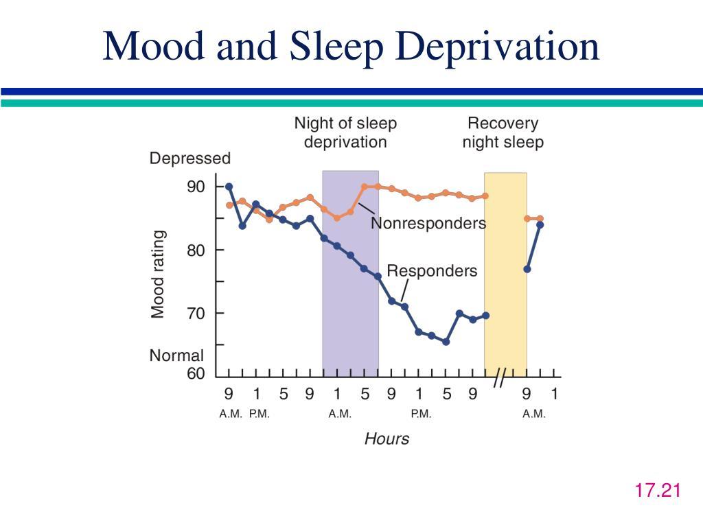 Mood and Sleep Deprivation