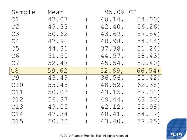 Sample   Mean          95.0% CI