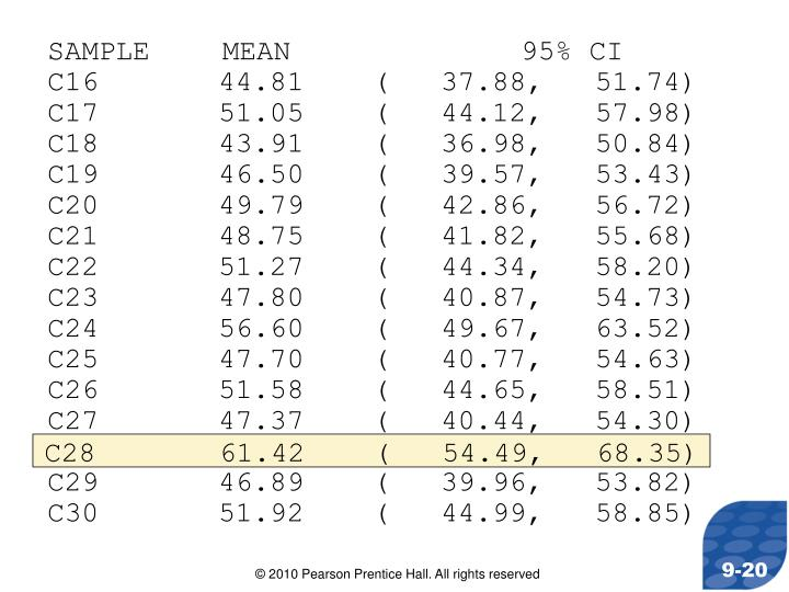 SAMPLE MEAN95% CI
