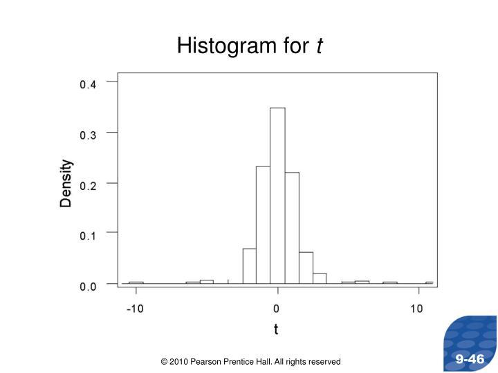 Histogram for