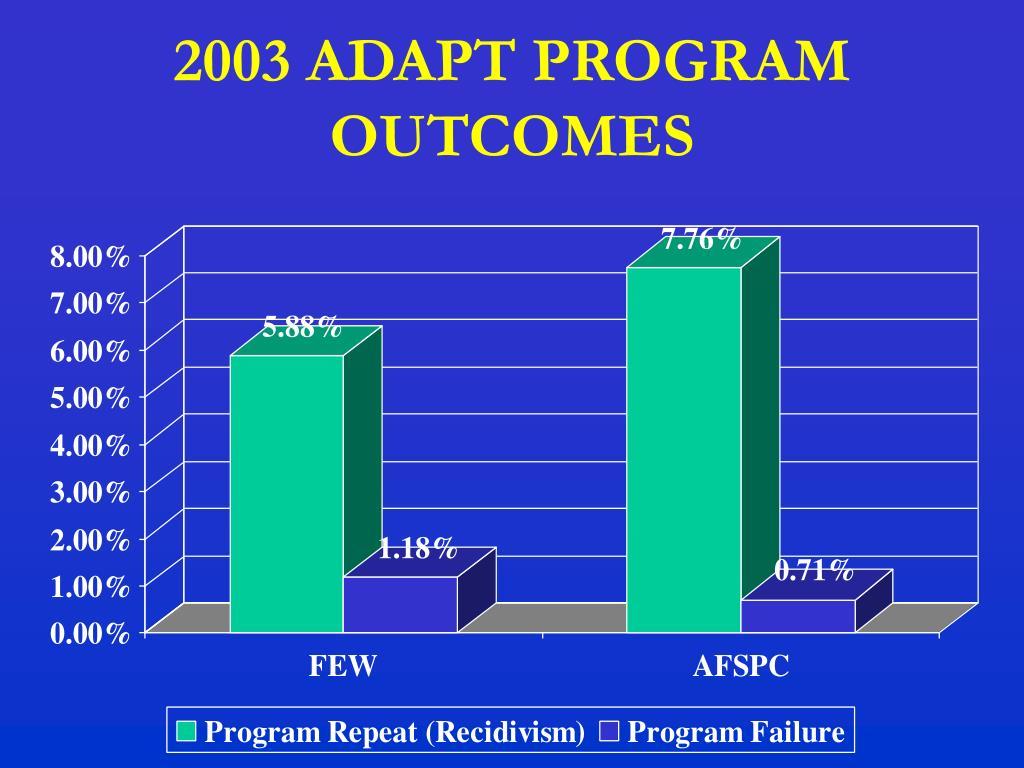 2003 ADAPT PROGRAM OUTCOMES