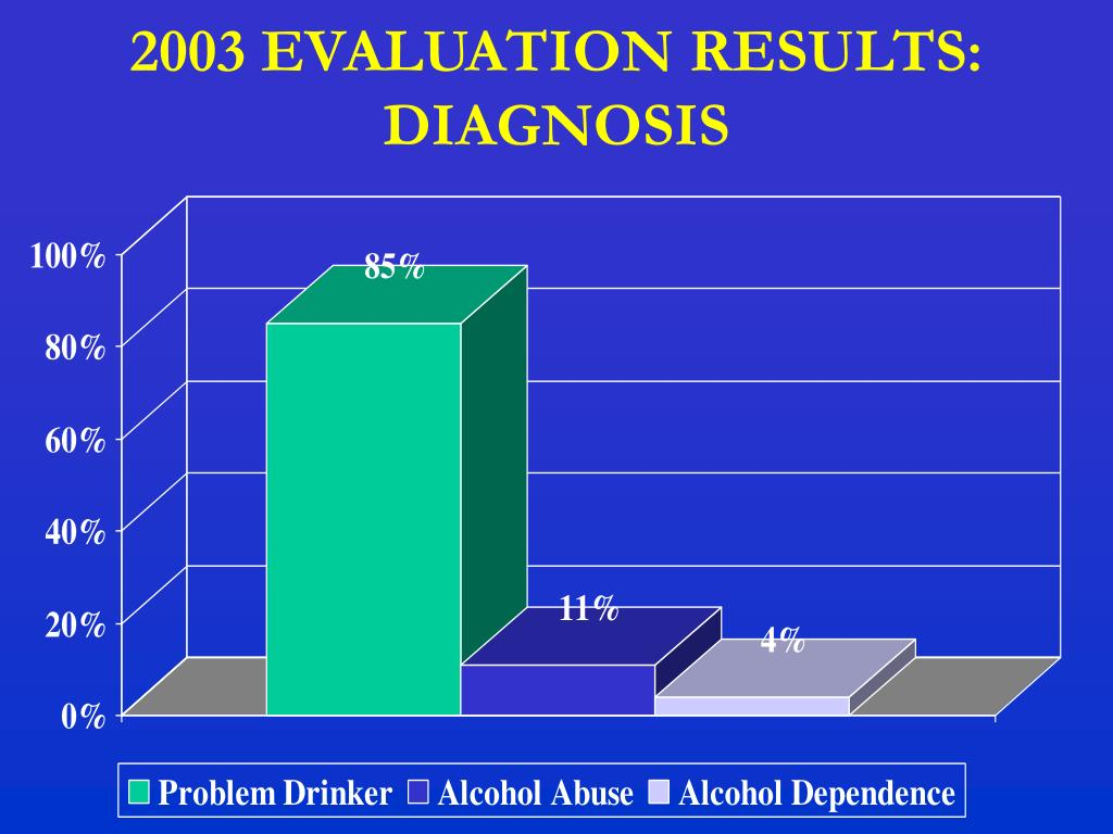 2003 EVALUATION RESULTS: DIAGNOSIS