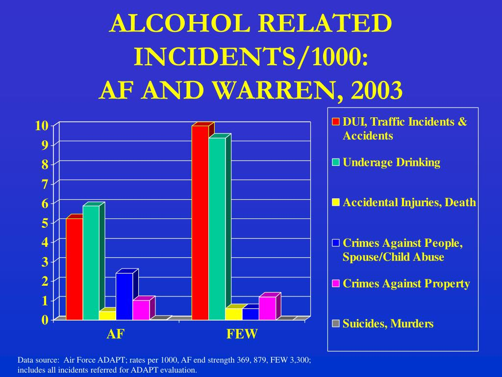 ALCOHOL RELATED INCIDENTS/1000: