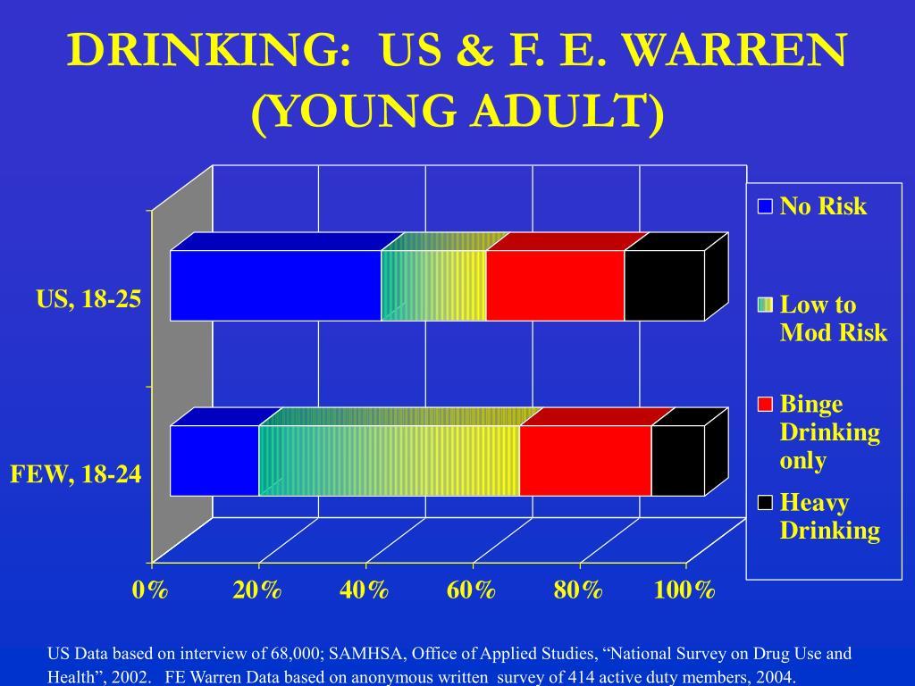 DRINKING:  US & F. E. WARREN