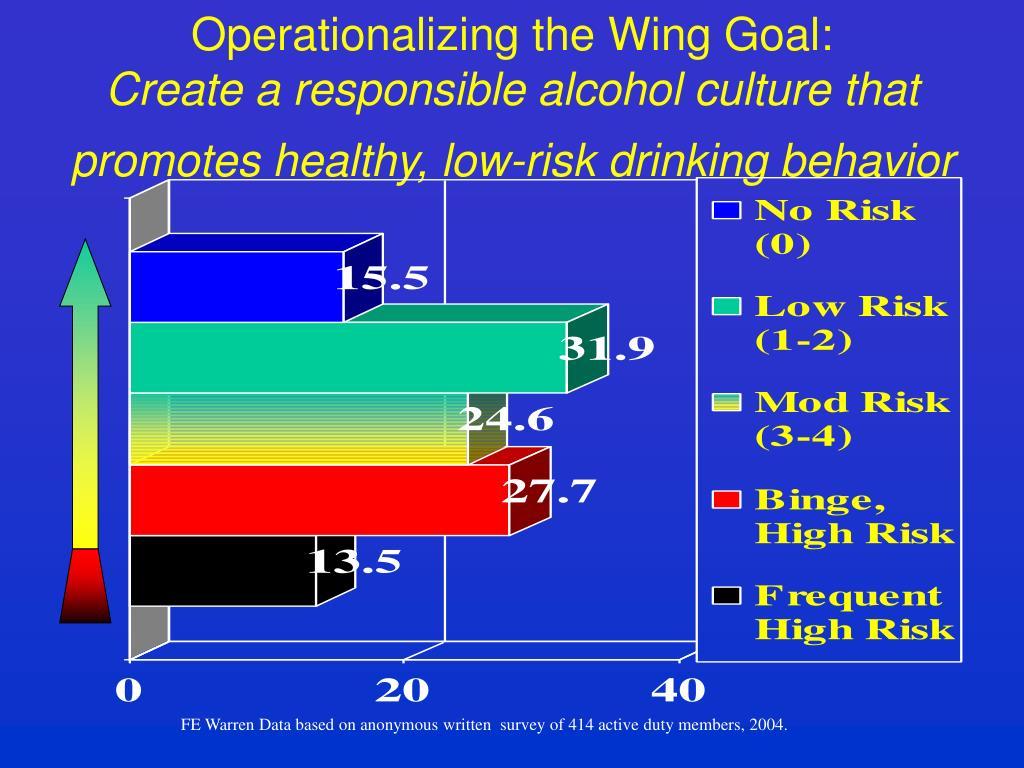 Operationalizing the Wing Goal: