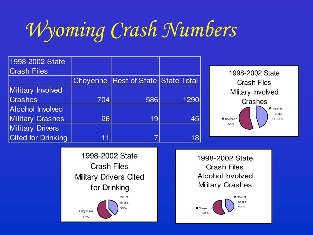 Wyoming Crash Numbers