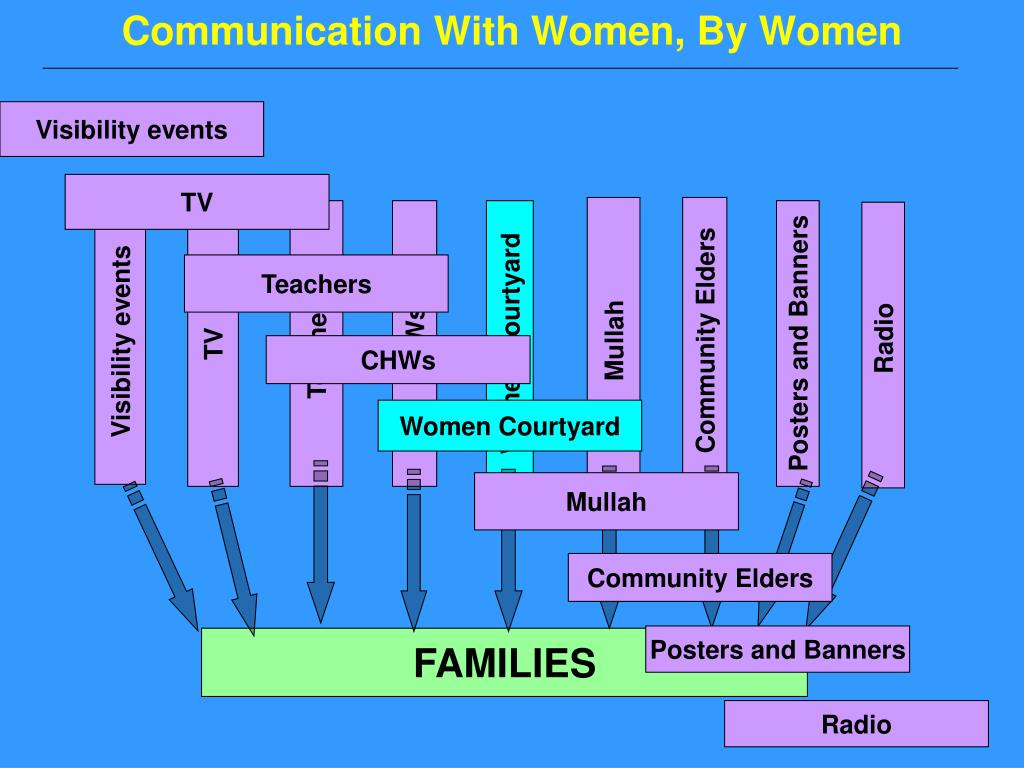 Communication With Women, By Women