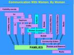 communication with women by women
