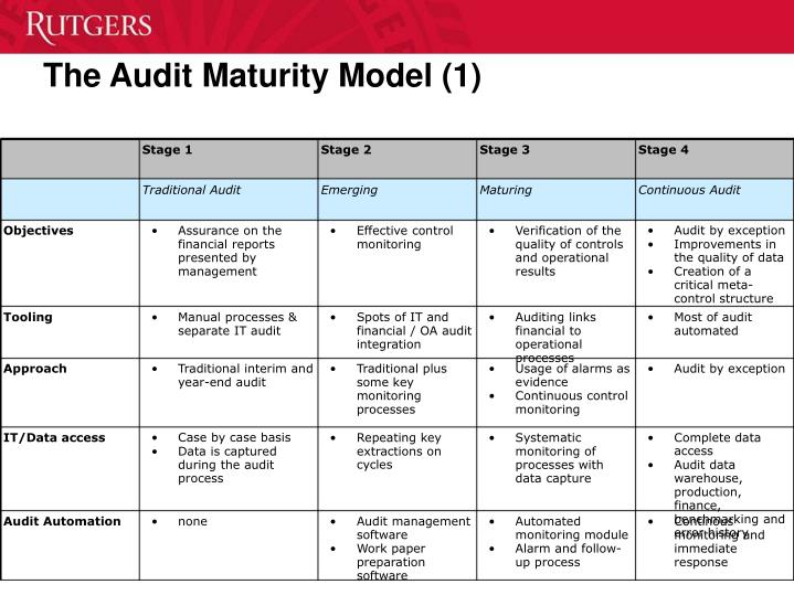 """integrated auditing practise case audit report ©2005 deloitte touche tohmatsu 2 corporate governance defined §international standard on auditing (isa) 260: """"communications of audit matters with those charged with governance"""" §governance is the term used to describe the role of persons entrusted with the supervision, control, and."""
