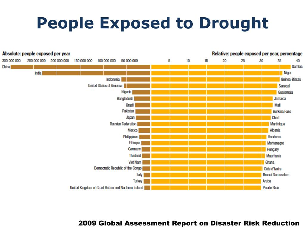 People Exposed to Drought