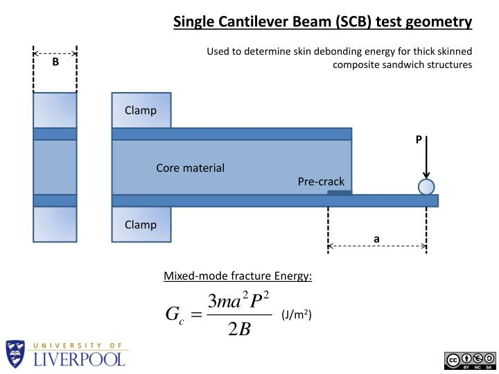 Single Cantilever Beam (SCB) test geometry