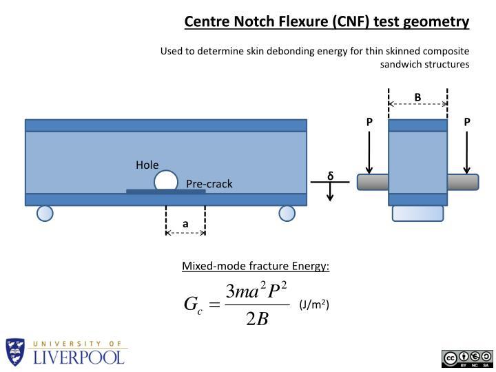 Centre Notch Flexure (CNF) test geometry