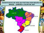 quantitativo de aves de postura por regi o do brasil janeiro a julho de 2007