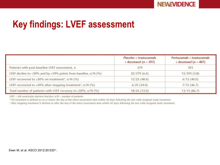 Key findings: LVEF assessment