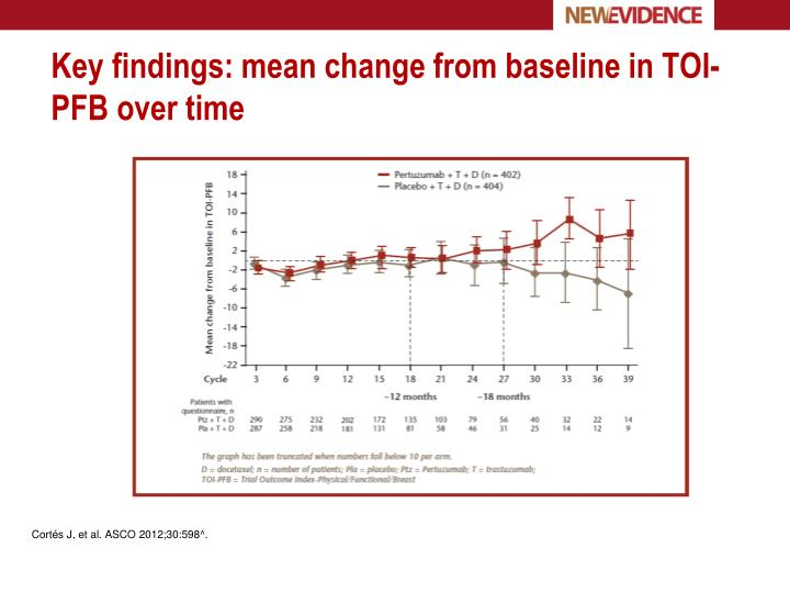 Key findings: mean change from baseline in TOI-PFB over time