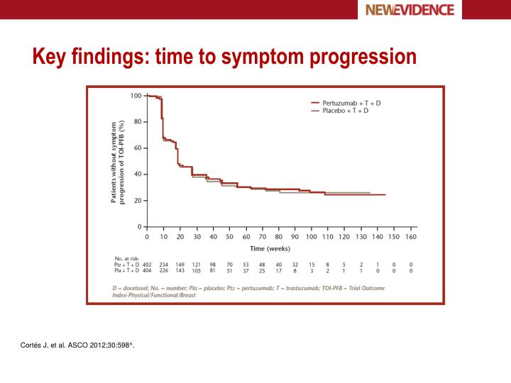 Key findings: time to symptom progression