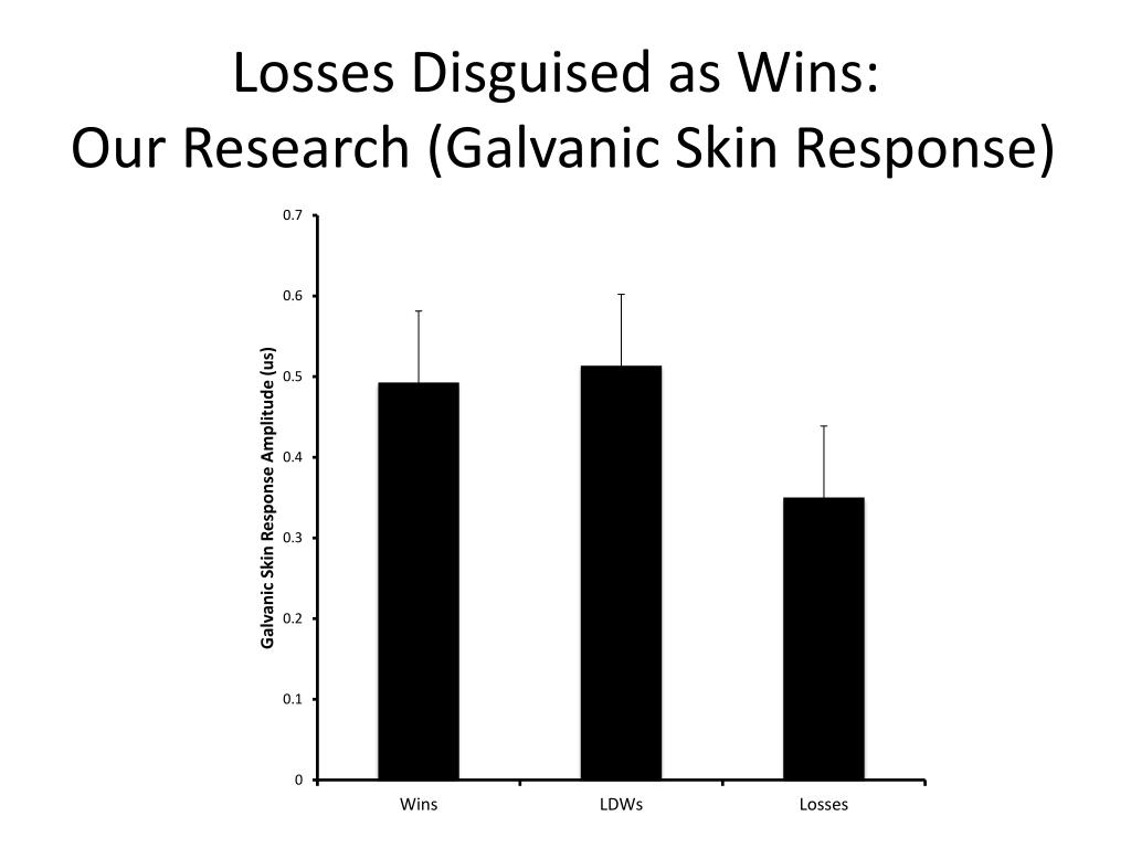 Losses Disguised as Wins:
