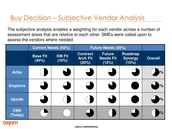 Buy Decision – Subjective Vendor Analysis