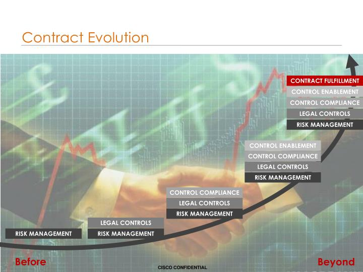 Contract Evolution