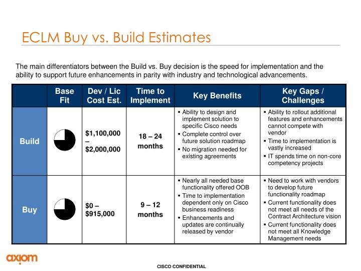 ECLM Buy vs. Build Estimates