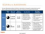 eclm buy vs build estimates