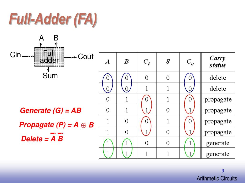 Full-Adder (FA)