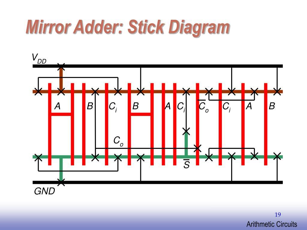 Mirror Adder: Stick Diagram