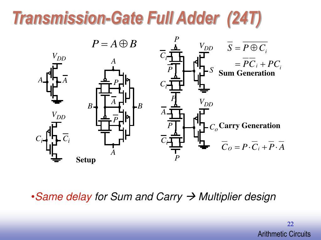 Transmission-Gate Full Adder  (24T)